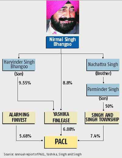Nirmal Singh Bhangoo