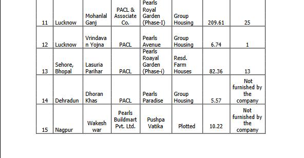 PACL-Properties under development